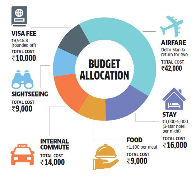 Budget Allocation