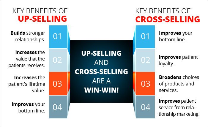 Upselling & Cross Selling