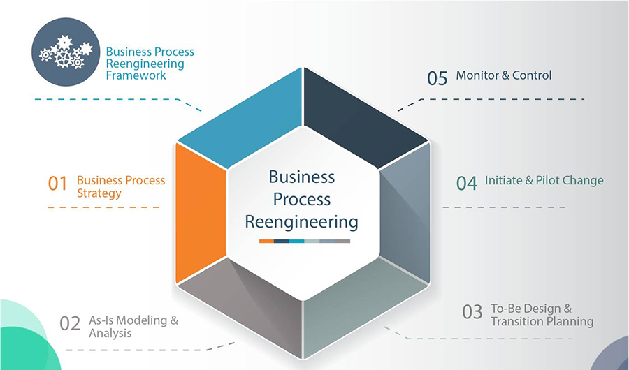 HRSS Preparedness And Process Re-engineering