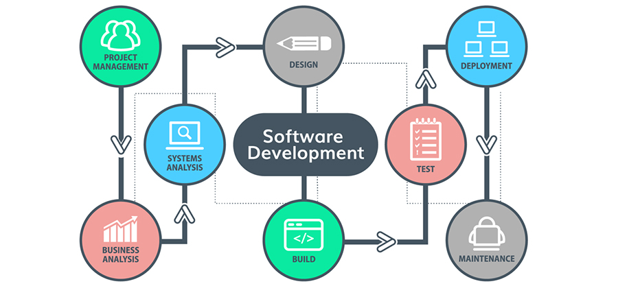 Software Development & Services