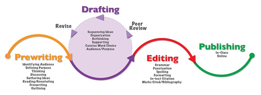 Whitepaper Writing